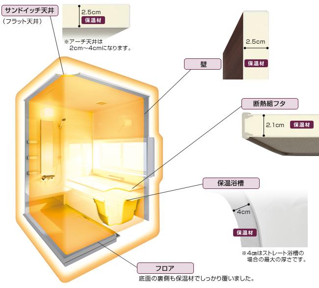 ユアシス浴室まるごと保温