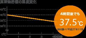 アクリアバス 高断熱浴槽グラフ